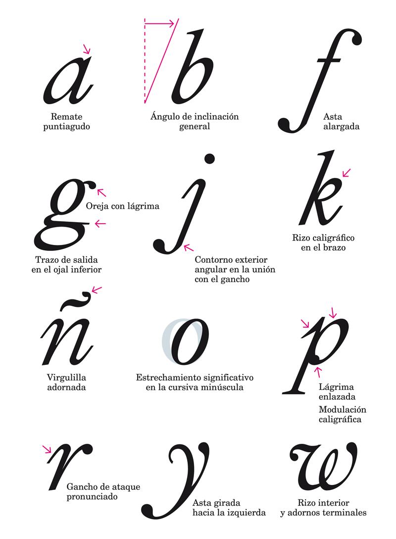 Alfabeto Letra Cursiva Tipos Letras Variedades Das